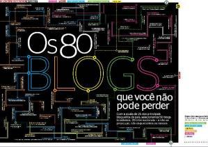 80-blogs