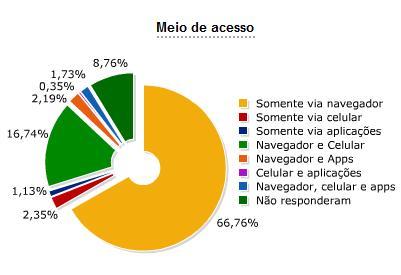 Meios que o usuário no Brasil usa para acessar o Twitter