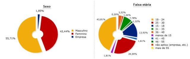 Perfil dos usuários do Twitter no Brasil: sexo e faixa etária